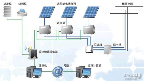 缺乏对光伏发电上网电价执行和电价附加